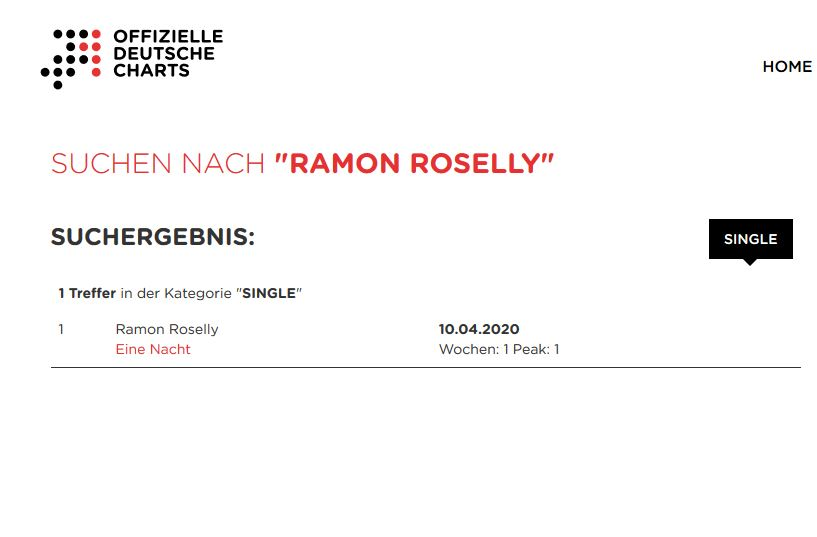 GfK Charts Roselly